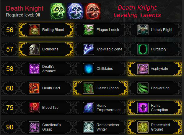 Death Knight Leveling Talents