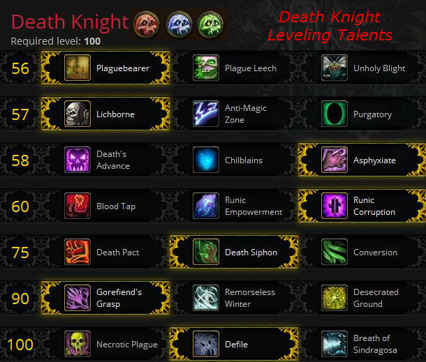 Warlords of Draenor Death Knight Leveling Talents