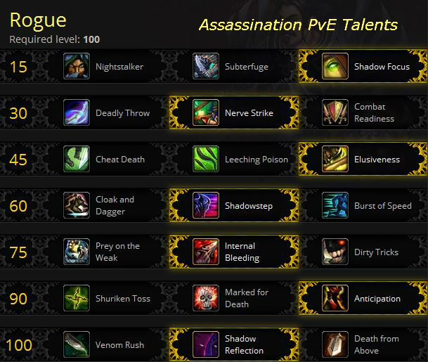 Assassination Rogue PvE Talents for Warlords of Draenor
