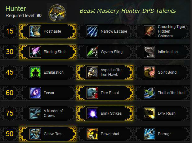 Beast Mastery Hunter DPS Talents