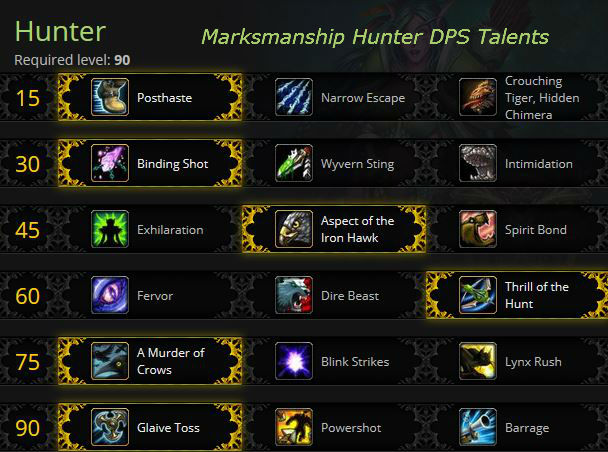 Marksmanship Hunter PvE Talents - Mists of Pandaria