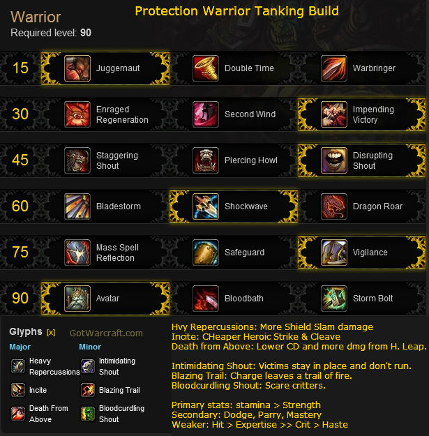 Protection Warrior Tanking Build for Mists of Pandaria