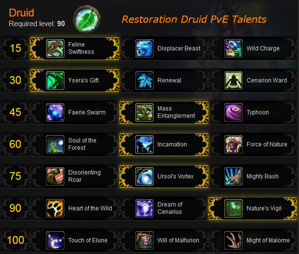 Restoration Druid PvE Talents