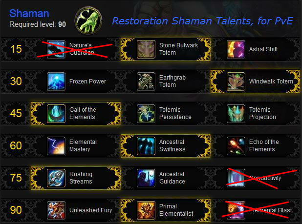 Restoration Shaman PvE Talents