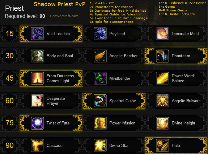 Shadow PvP Build for Mists of Pandaria