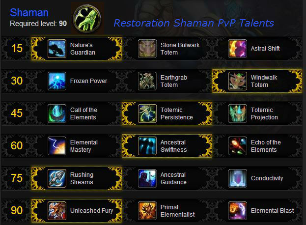 Restoration Shaman PvP Talents