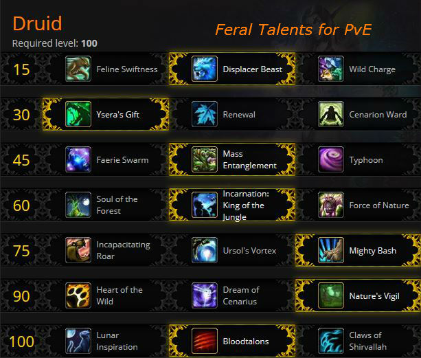 Feral Druid PvE Talents in Warlords of Draenor