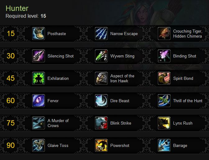 The Hunter Talents in Mists of Pandaria