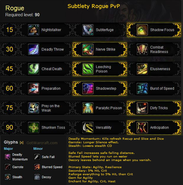 Subtlety PvP Build for Mists of Pandaria