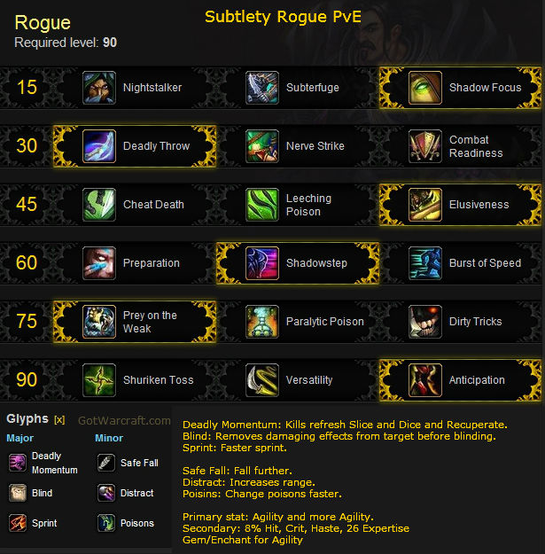 Subtlety Rogue PvE Build for Mists of Pandaria