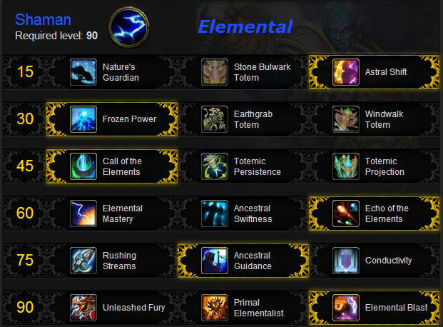 Elemental Shaman leveling talents