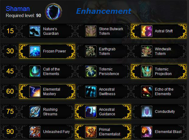 Enhancement Shaman leveling talents