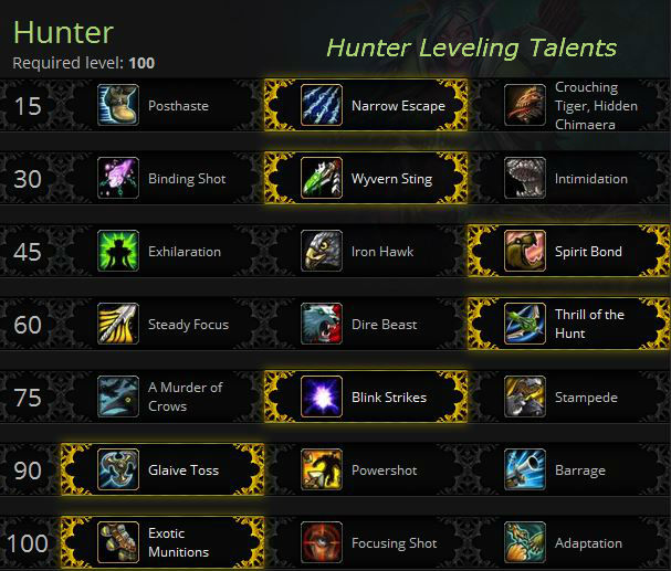 Hunter leveling talents for Warlords of Draenor