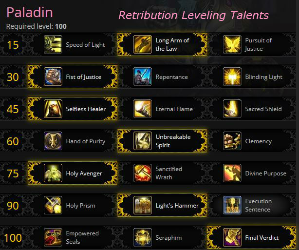 Retribution leveling talents for Warlords of Draenor
