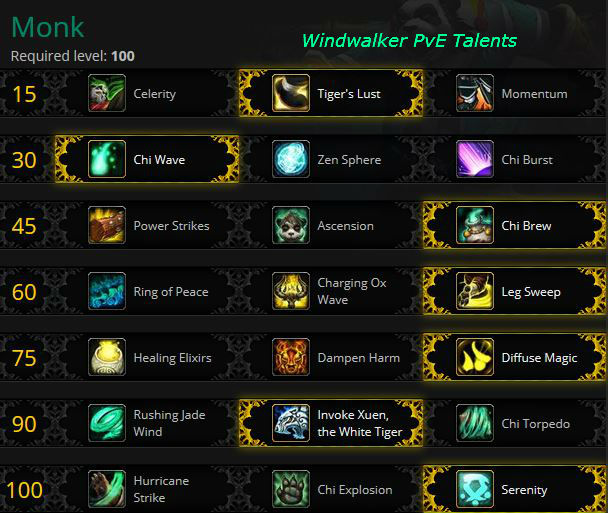 Windwalker Monk PvE Talents for Warlods