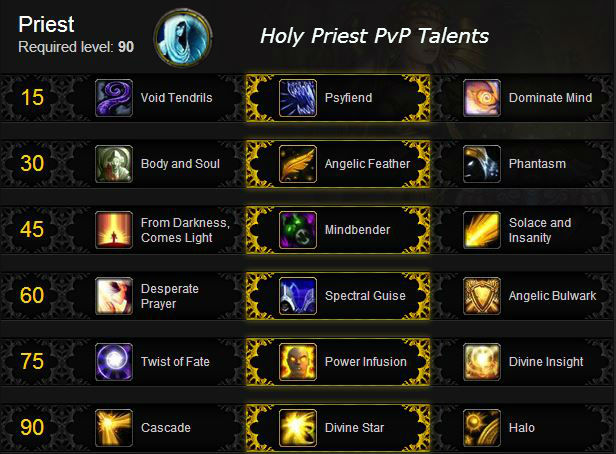 Holy Priest PvP Talents