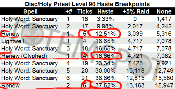 Guide to Haste Breakpoints for Priests